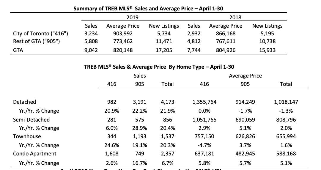 TREB MLS Summary