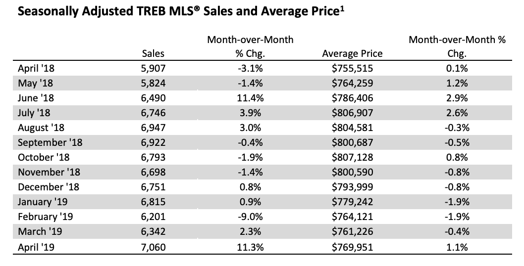 Seasonally Adjusted TREB MLS Apr 2019