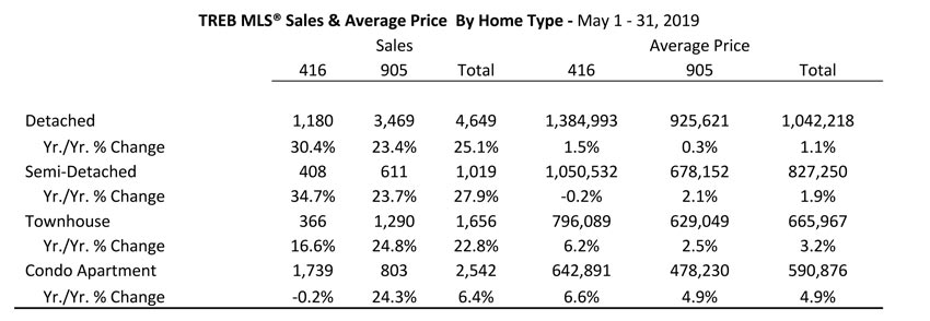 TREB Market Watch May 2019