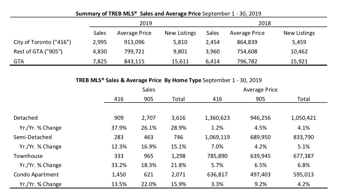 Summary TREB Sales Average Sep 2019