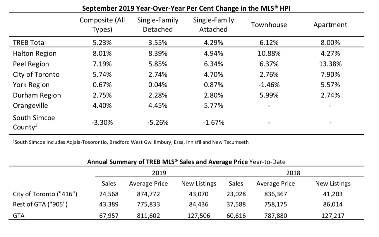Sep 2019 MLS HPI Y-o-Y Change