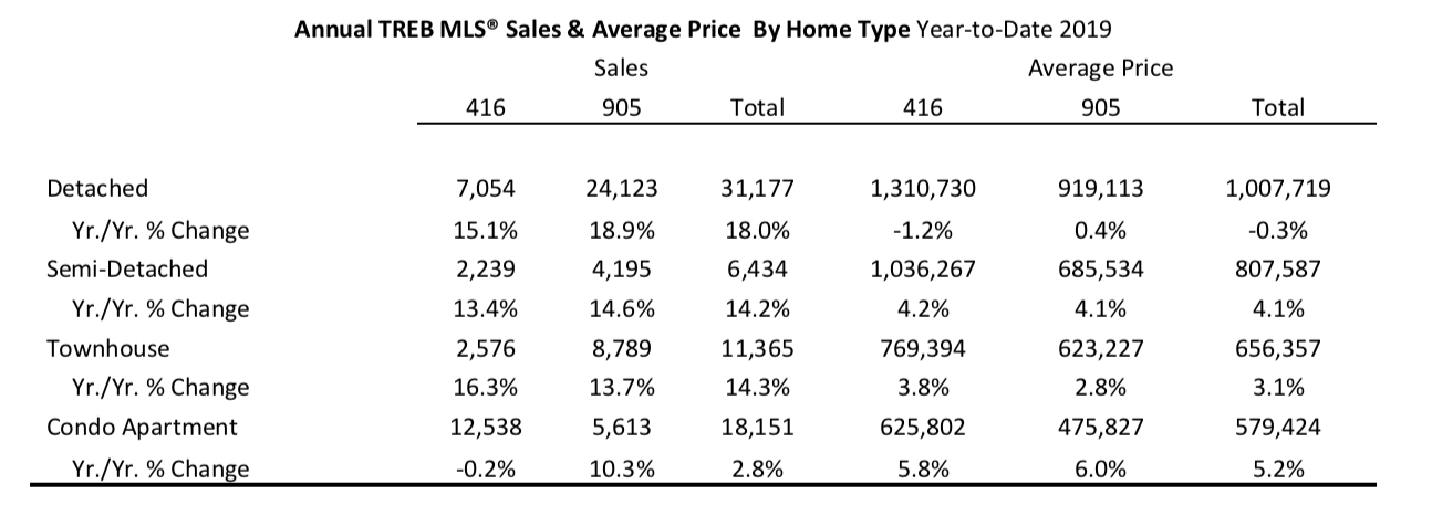 Annual TREB Sales & Average Price by Home Year to Date 2019