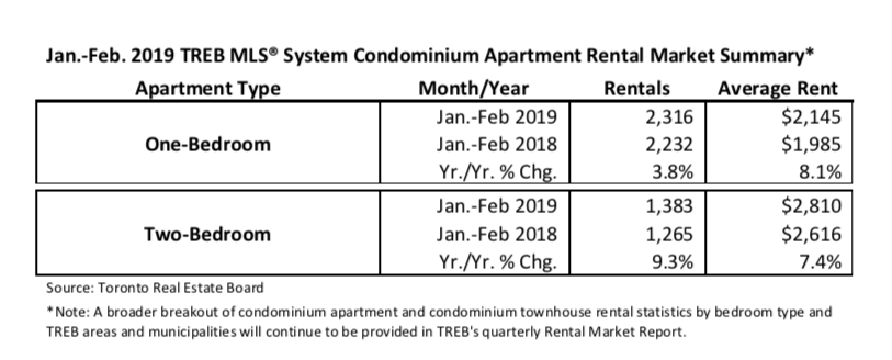 TREB Press Release Feb 2019