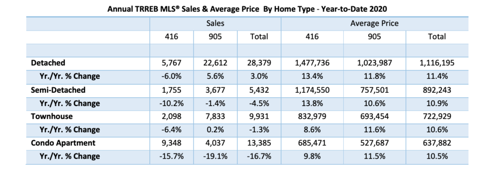 Annual Avg Price by Home