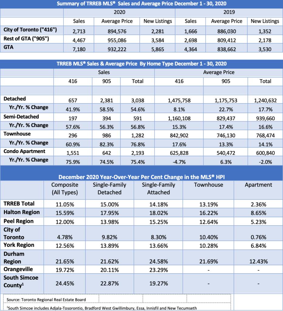 Summary TRREB Sales and Average Price Dec 2020