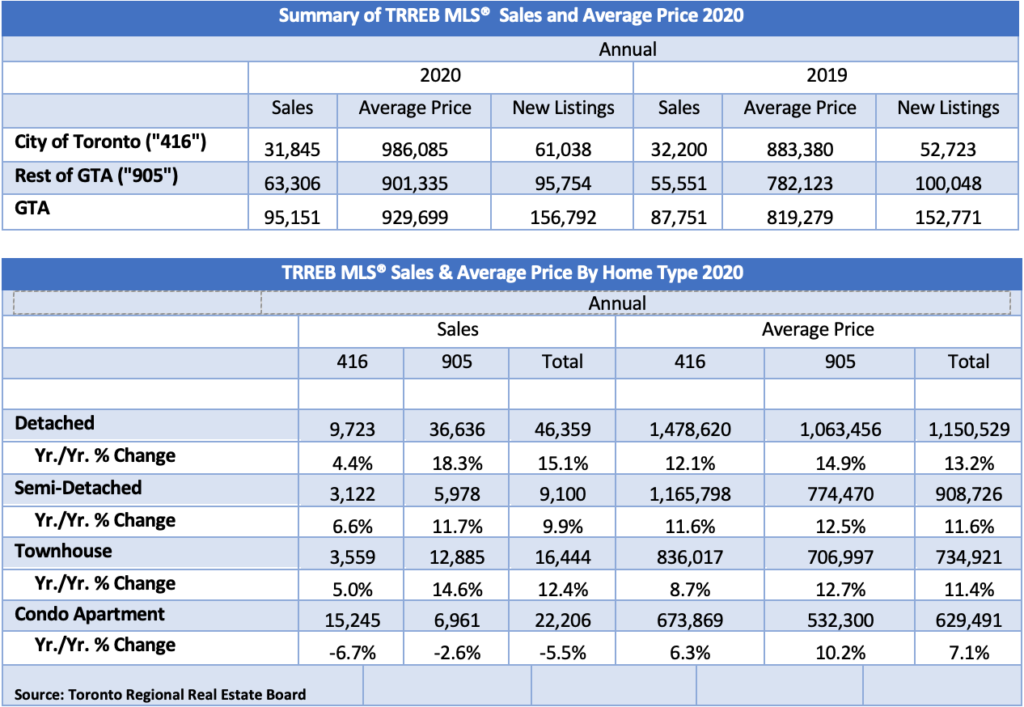 Summary of TRREB MLS Sales and Average Price 2020