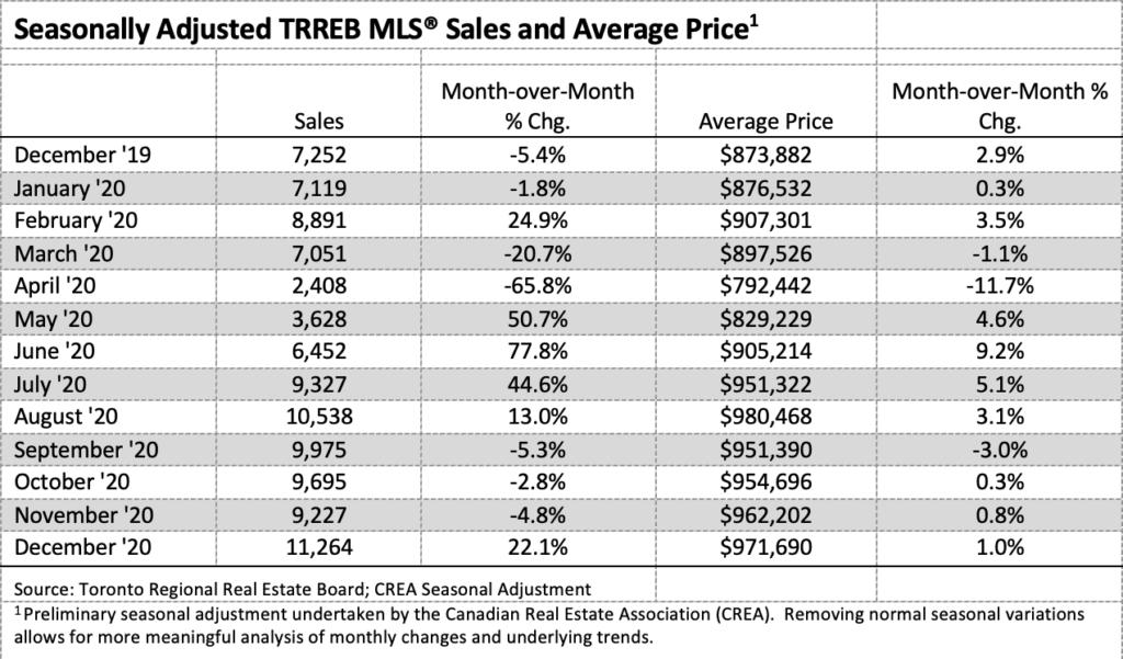 Seasonally Adjusted TRREB MLS Sales and Average Price